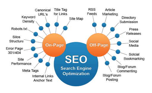To SEO or Not To SEO, that is the Question